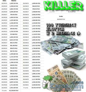 Ile można zarobić przez internet - Killer TOP 1